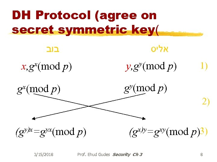 DH Protocol (agree on secret symmetric key( בוב אליס y, gy(mod p) x, gx(mod