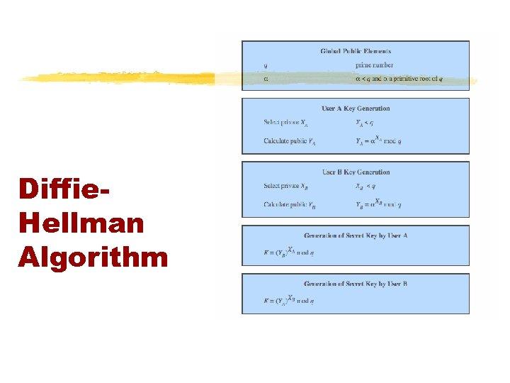 Diffie. Hellman Algorithm