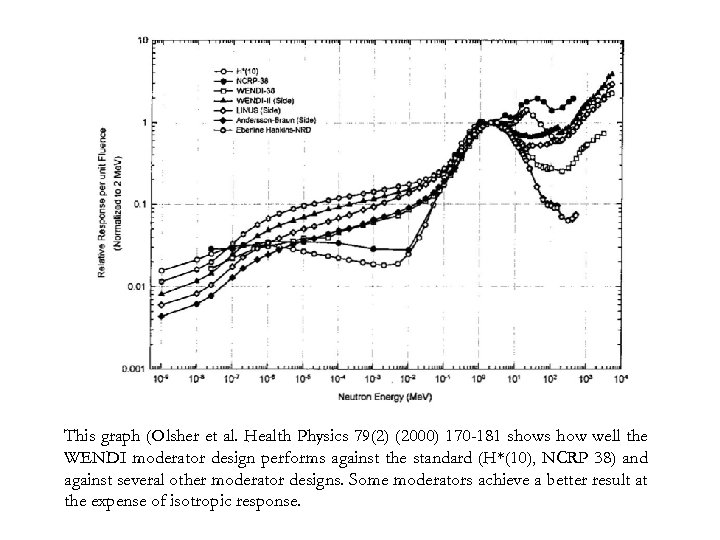 This graph (Olsher et al. Health Physics 79(2) (2000) 170 -181 shows how well