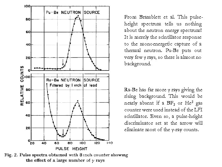 From Bramblett et al. This pulseheight spectrum tells us nothing about the neutron energy