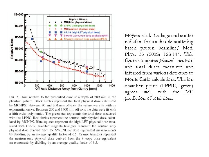Moyers et al. 'Leakage and scatter radiation from a double-scattering based proton beamline, '