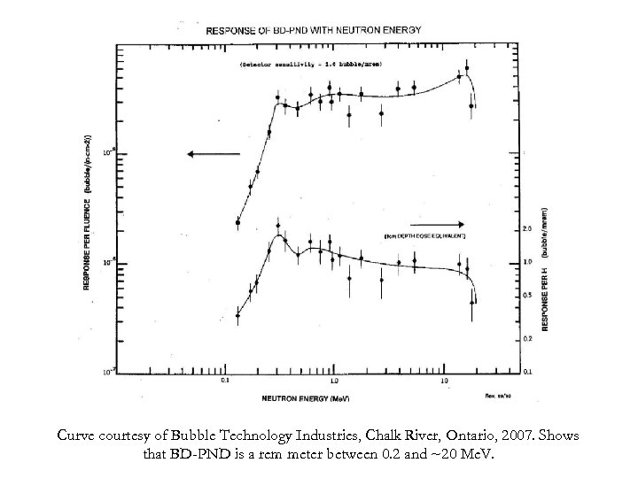 Curve courtesy of Bubble Technology Industries, Chalk River, Ontario, 2007. Shows that BD-PND is
