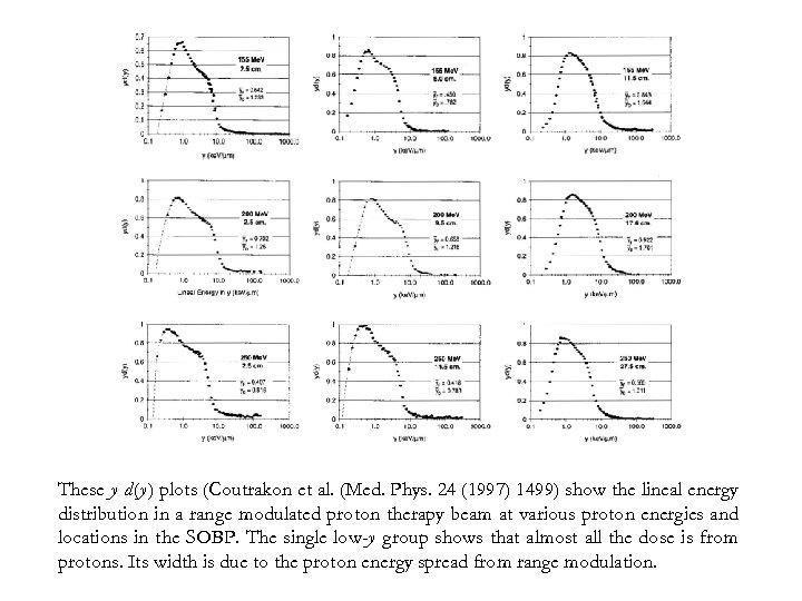 These y d(y) plots (Coutrakon et al. (Med. Phys. 24 (1997) 1499) show the