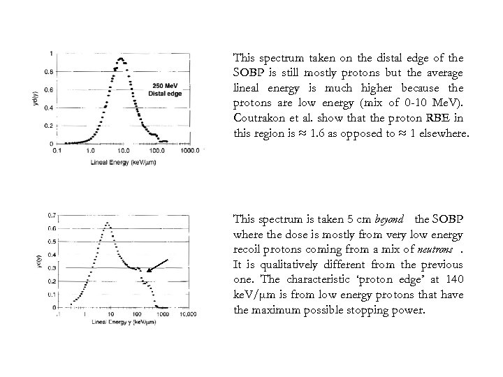 This spectrum taken on the distal edge of the SOBP is still mostly protons