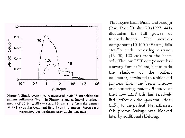 30 120 15 This figure from Binns and Hough (Rad. Prot. Dosim. 70 (1997)
