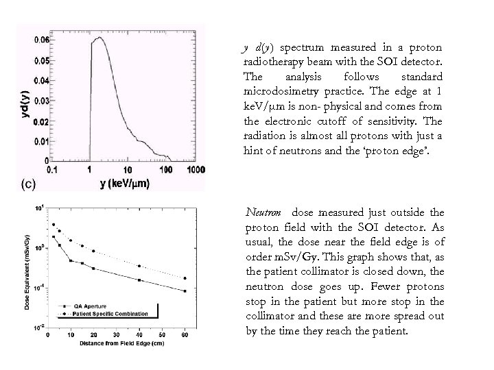 y d(y) spectrum measured in a proton radiotherapy beam with the SOI detector. The