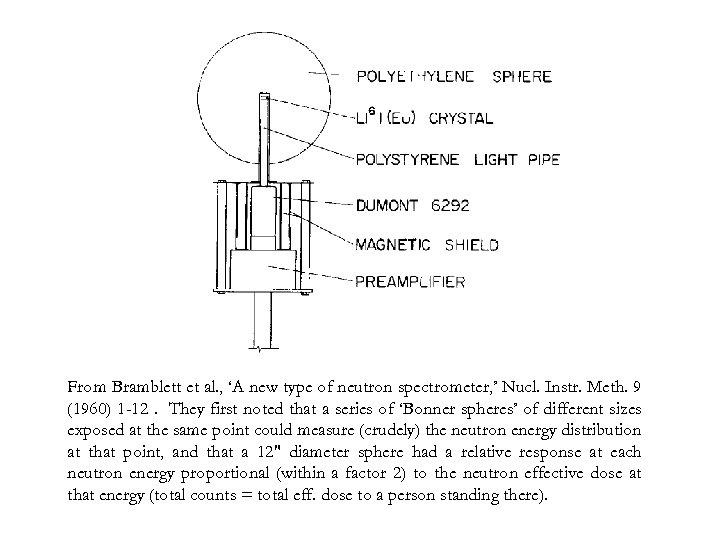 From Bramblett et al. , 'A new type of neutron spectrometer, ' Nucl. Instr.