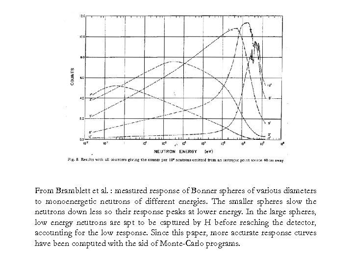 From Bramblett et al. : measured response of Bonner spheres of various diameters to