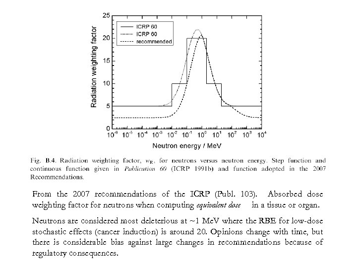 From the 2007 recommendations of the ICRP (Publ. 103). Absorbed dose weighting factor for