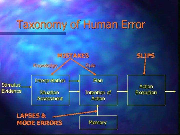 Taxonomy of Human Error MISTAKES Knowledge Stimulus Evidence SLIPS Rule Interpretation Plan Situation Assessment
