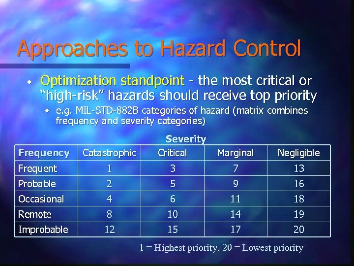 """Approaches to Hazard Control • Optimization standpoint - the most critical or """"high-risk"""" hazards"""
