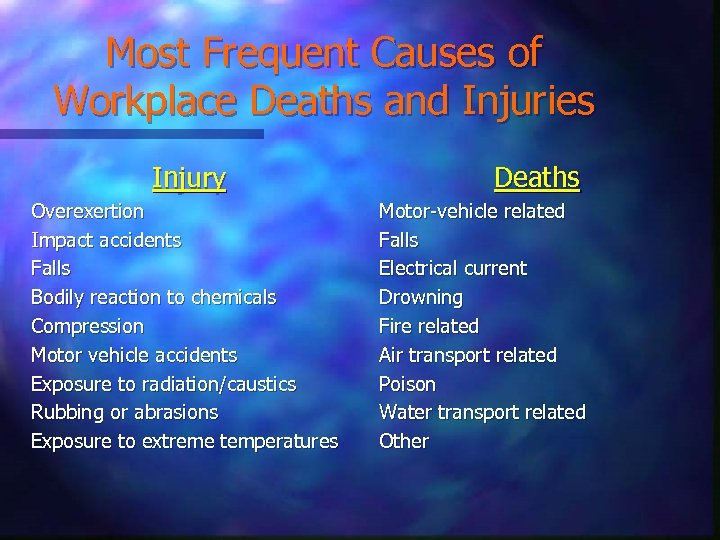 Most Frequent Causes of Workplace Deaths and Injuries Injury Overexertion Impact accidents Falls Bodily