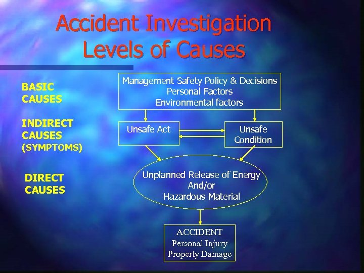 Accident Investigation Levels of Causes BASIC CAUSES INDIRECT CAUSES Management Safety Policy & Decisions