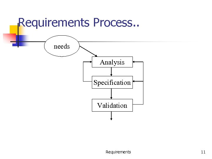 Requirements Process. . needs Analysis Specification Validation Requirements 11