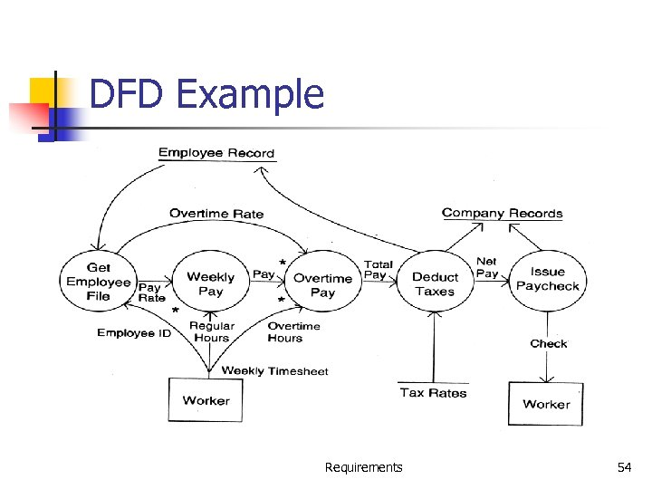 DFD Example Requirements 54