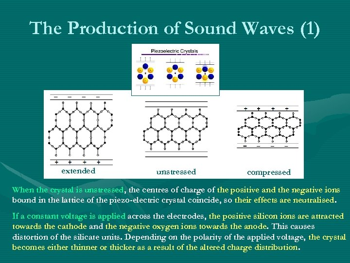 The Production of Sound Waves (1) extended unstressed compressed When the crystal is unstressed,
