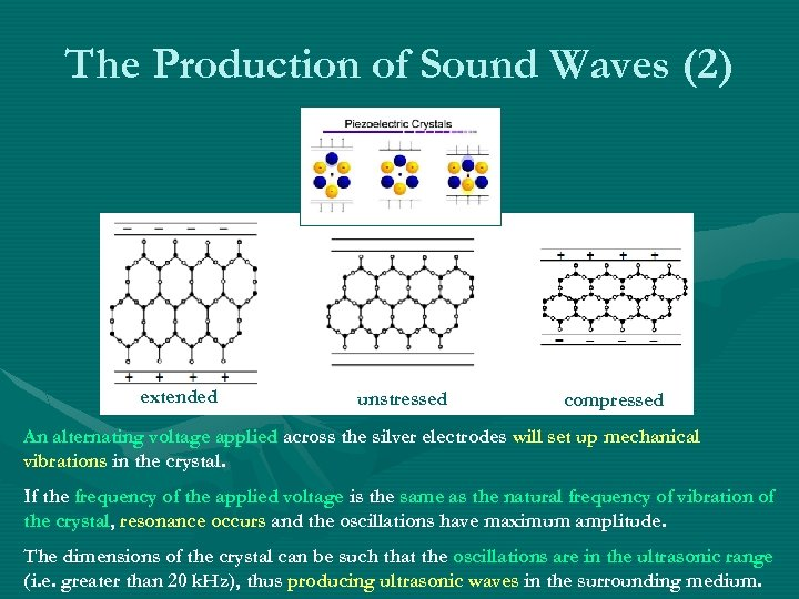 The Production of Sound Waves (2) extended unstressed compressed An alternating voltage applied across