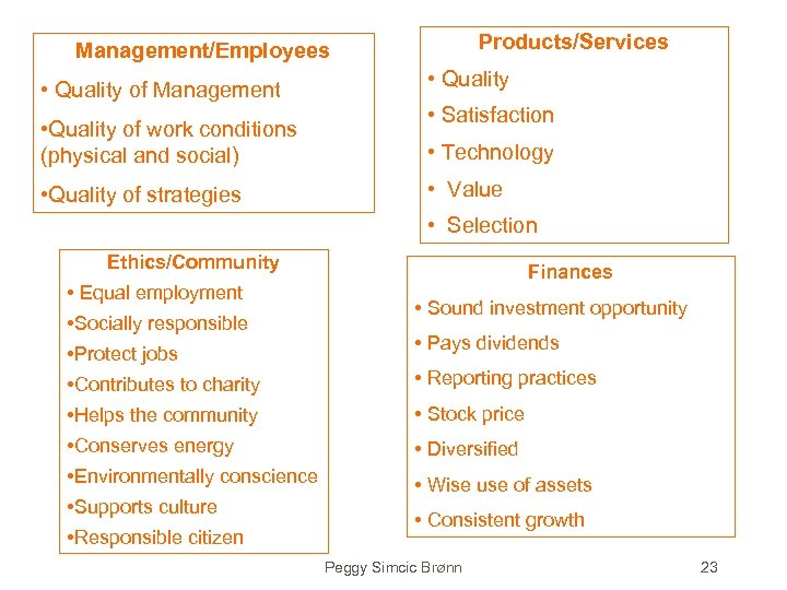 Products/Services Management/Employees • Quality of Management • Quality of work conditions (physical and social)