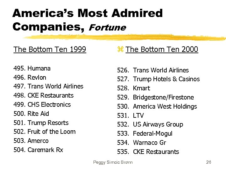 America's Most Admired Companies, Fortune The Bottom Ten 1999 z The Bottom Ten 2000