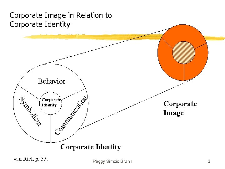 Corporate Image in Relation to Corporate Identity mm un ica tio Corporate Image Co