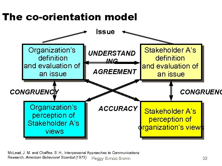 The co-orientation model Issue Organization's definition and evaluation of an issue Stakeholder A's definition