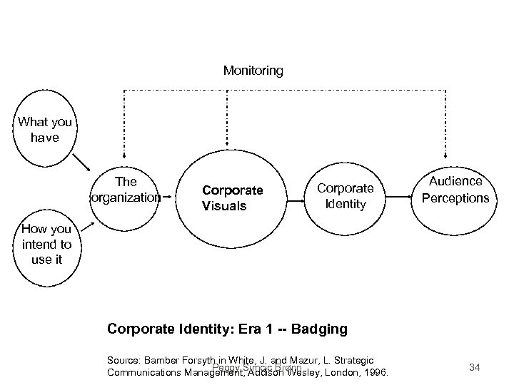 Monitoring What you have The organization Corporate Visuals Corporate Identity Audience Perceptions How you