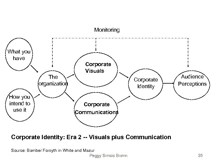 Monitoring What you have Corporate Visuals The organization How you intend to use it