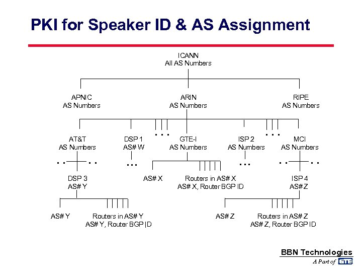 PKI for Speaker ID & AS Assignment ICANN All AS Numbers APNIC AS Numbers