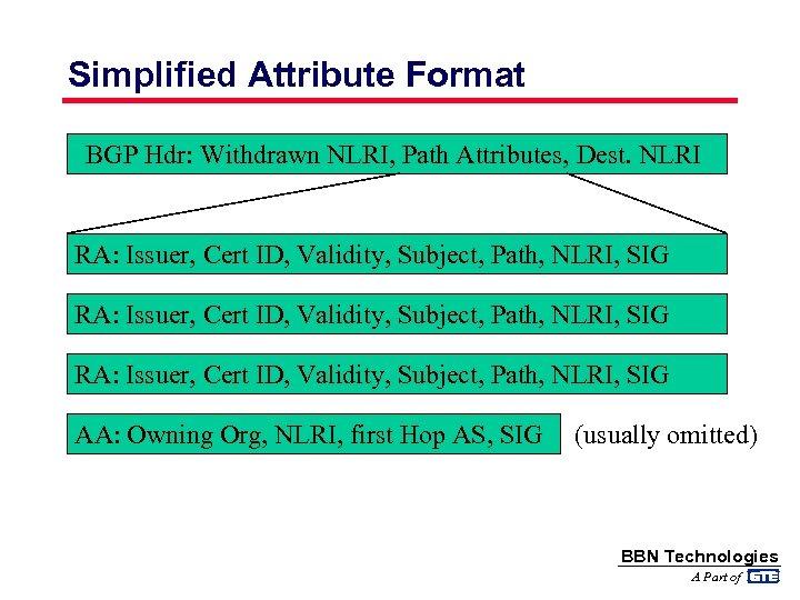 Simplified Attribute Format BGP Hdr: Withdrawn NLRI, Path Attributes, Dest. NLRI RA: Issuer, Cert