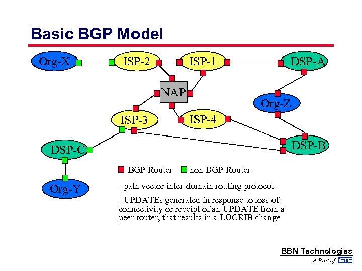 Basic BGP Model Org-X ISP-2 ISP-1 NAP ISP-3 DSP-A Org-Z ISP-4 DSP-B DSP-C BGP