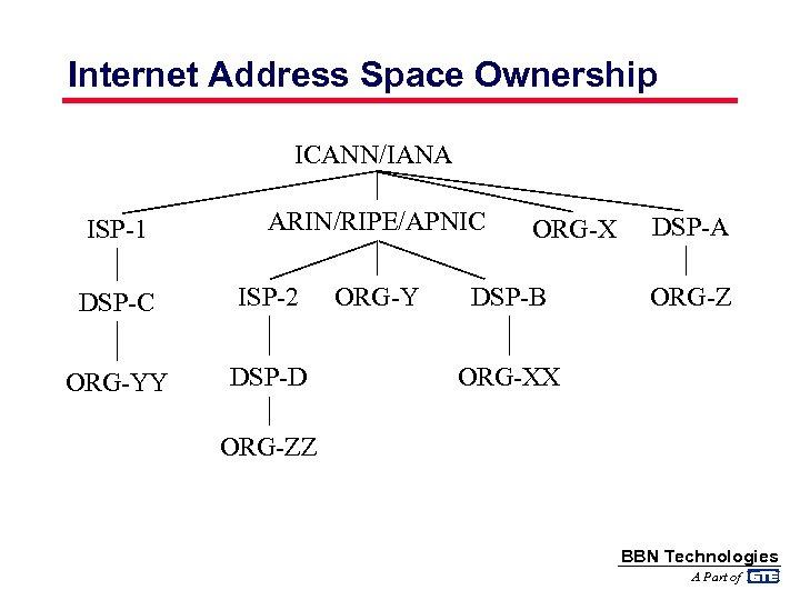 Internet Address Space Ownership ICANN/IANA ISP-1 ARIN/RIPE/APNIC DSP-C ISP-2 ORG-YY DSP-D ORG-Y ORG-X DSP-B