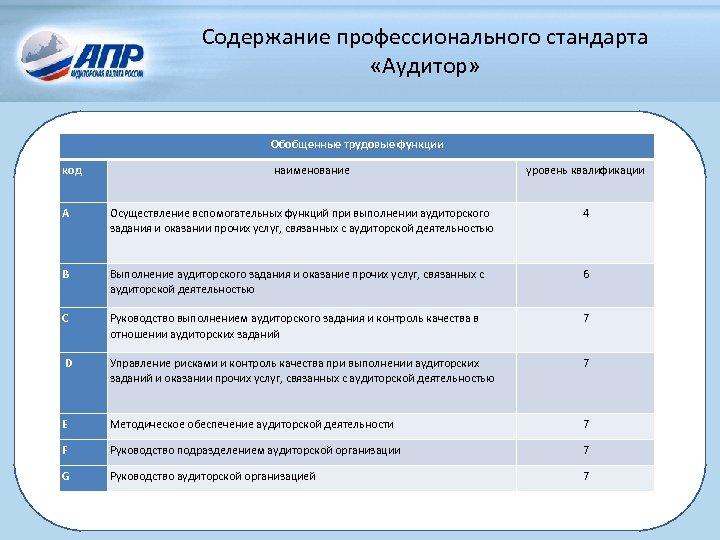 Содержание профессионального стандарта «Аудитор» Обобщенные трудовые функции код наименование уровень квалификации A Осуществление вспомогательных