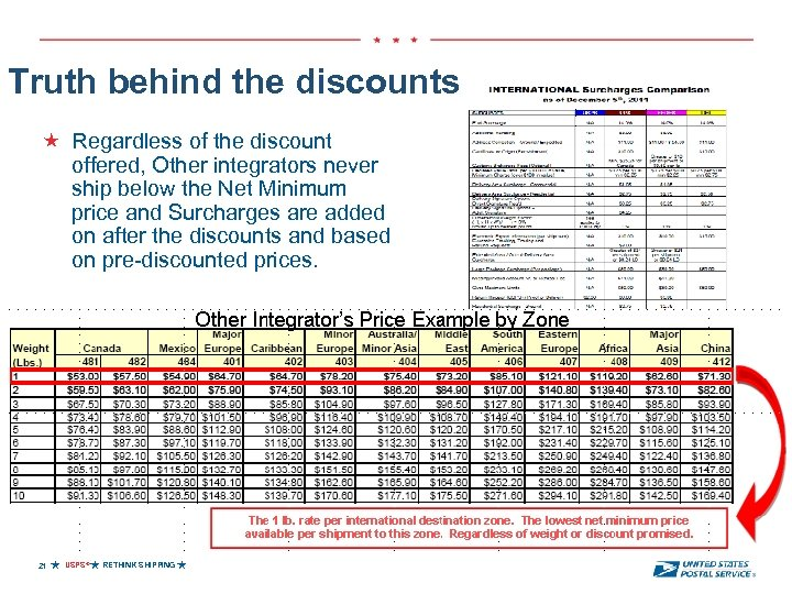 Truth behind the discounts Regardless of the discount offered, Other integrators never ship below