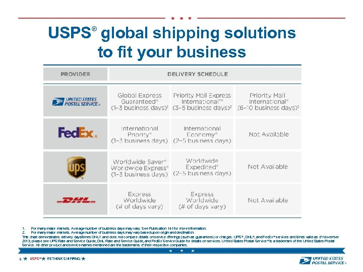 USPS global shipping solutions to fit your business ® 1. 2. For many major