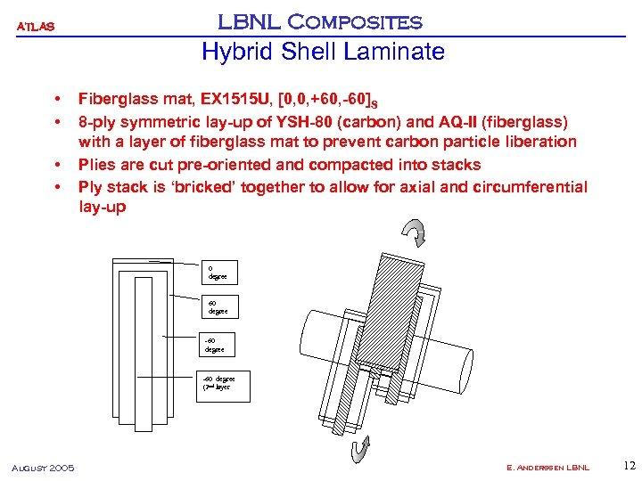 ATLAS LBNL Composites Hybrid Shell Laminate • • Fiberglass mat, EX 1515 U, [0,