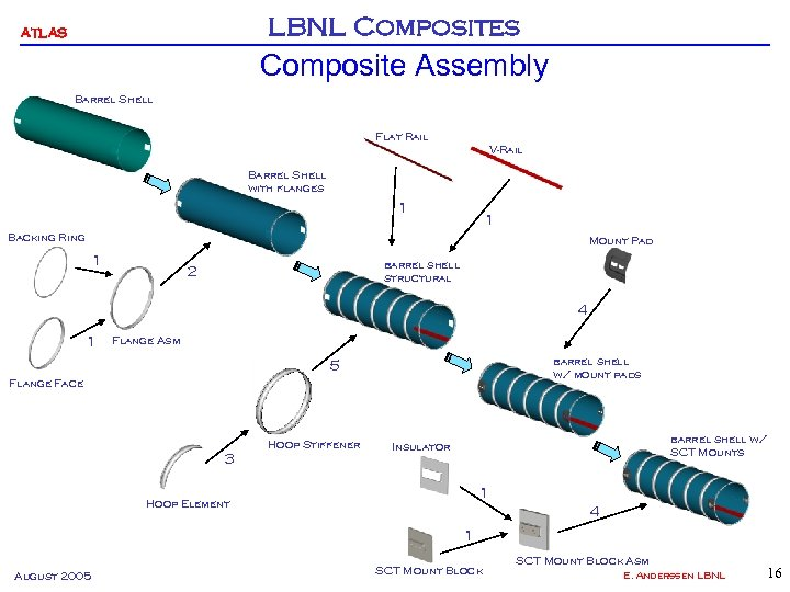 LBNL Composites ATLAS Composite Assembly Barrel Shell Flat Rail V-Rail Barrel Shell with flanges