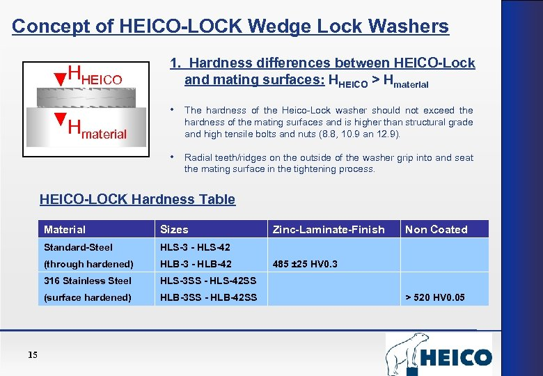 Concept of HEICO-LOCK Wedge Lock Washers HHEICO Hmaterial 1. Hardness differences between HEICO-Lock and