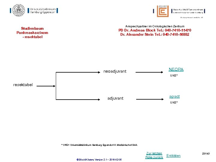 Studienbaum Pankreaskarzinom - resektabel Ansprechpartner im Onkologischen Zentrum PD Dr. Andreas Block Tel. :