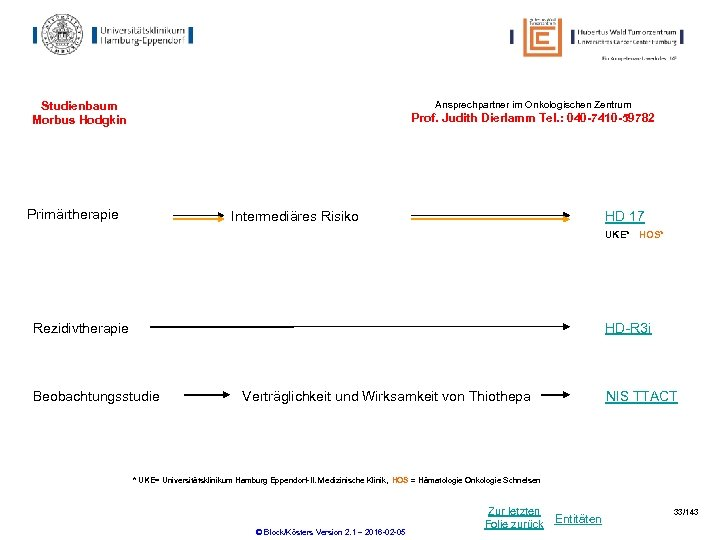 Ansprechpartner im Onkologischen Zentrum Studienbaum Morbus Hodgkin Prof. Judith Dierlamm Tel. : 040 -7410