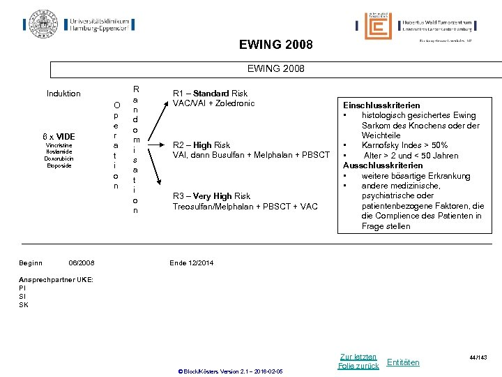 EWING 2008 Induktion 6 x VIDE Vincristine Ifosfamide Doxorubicin Etoposide Beginn 06/2008 O p