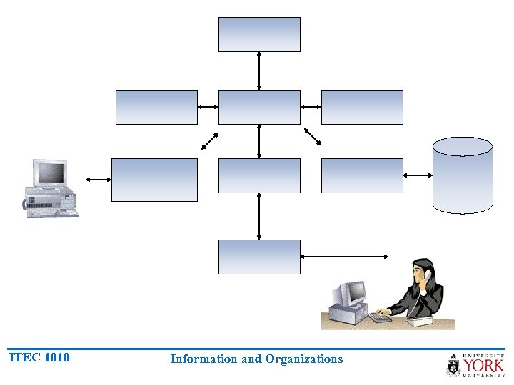 ITEC 1010 Information and Organizations