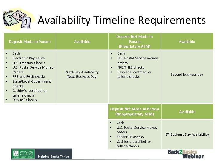 Availability Timeline Requirements Deposit Made In Person • • Cash Electronic Payments U. S.