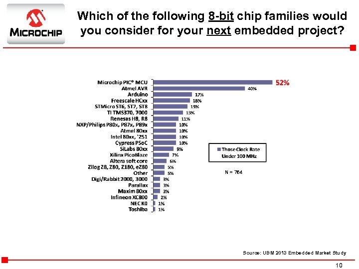 Which of the following 8 -bit chip families would you consider for your next