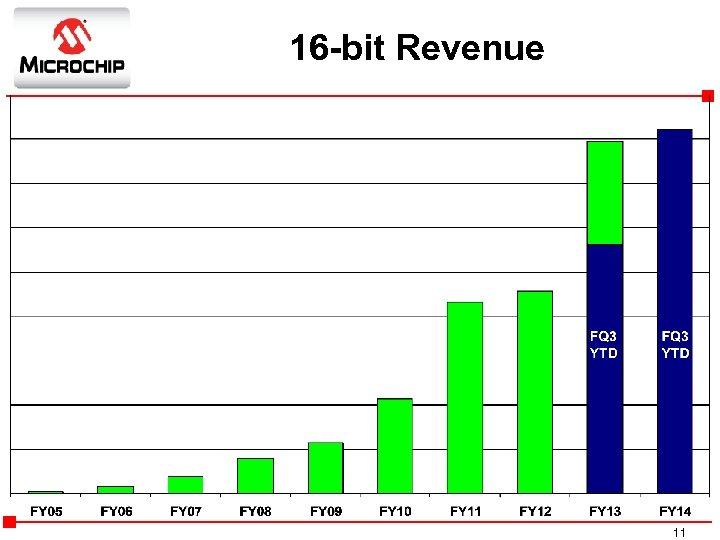 16 -bit Revenue YTD FQ 3 FQ 1 YTD FQ 2 FQ 1 FQ