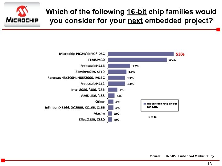 Which of the following 16 -bit chip families would you consider for your next