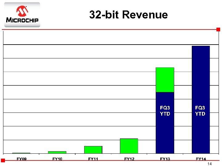 32 -bit Revenue FQ 2 YTD YTD YTD FQ 3 14
