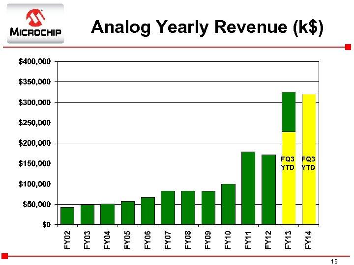 Analog Yearly Revenue (k$) FQ 3 YTD 19