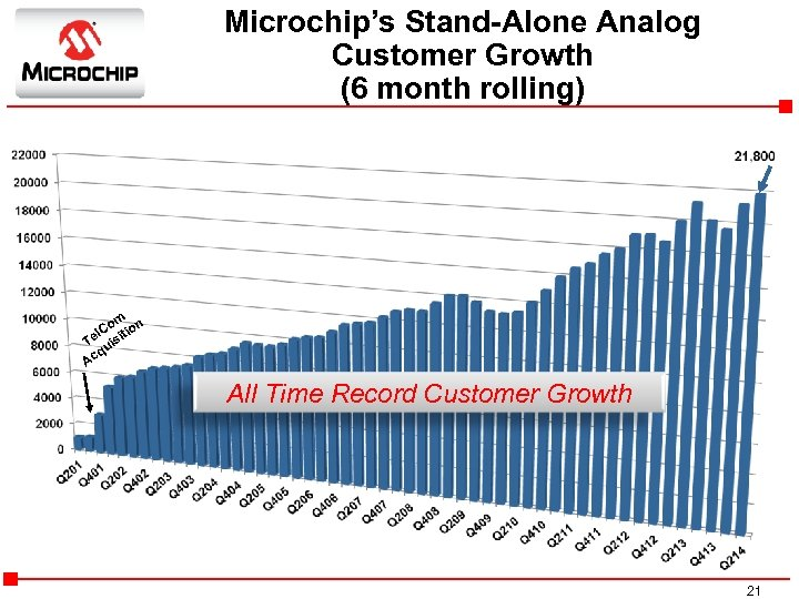 Microchip's Stand-Alone Analog Customer Growth (6 month rolling) om ion l. C t Te