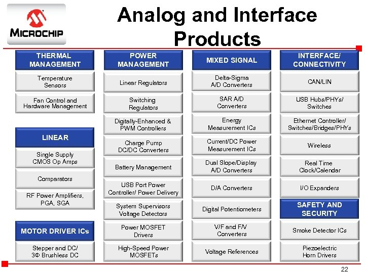 Analog and Interface Products THERMAL MANAGEMENT POWER MANAGEMENT MIXED SIGNAL INTERFACE/ CONNECTIVITY Temperature Sensors