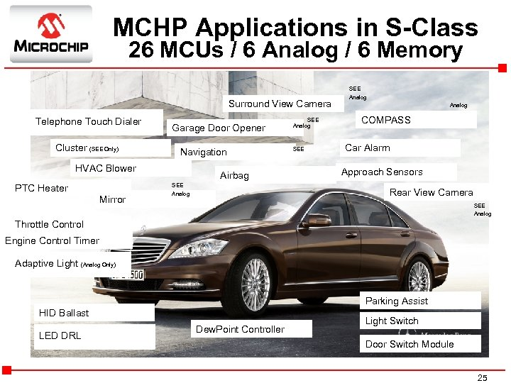 MCHP Applications in S-Class 26 MCUs / 6 Analog / 6 Memory Surround View